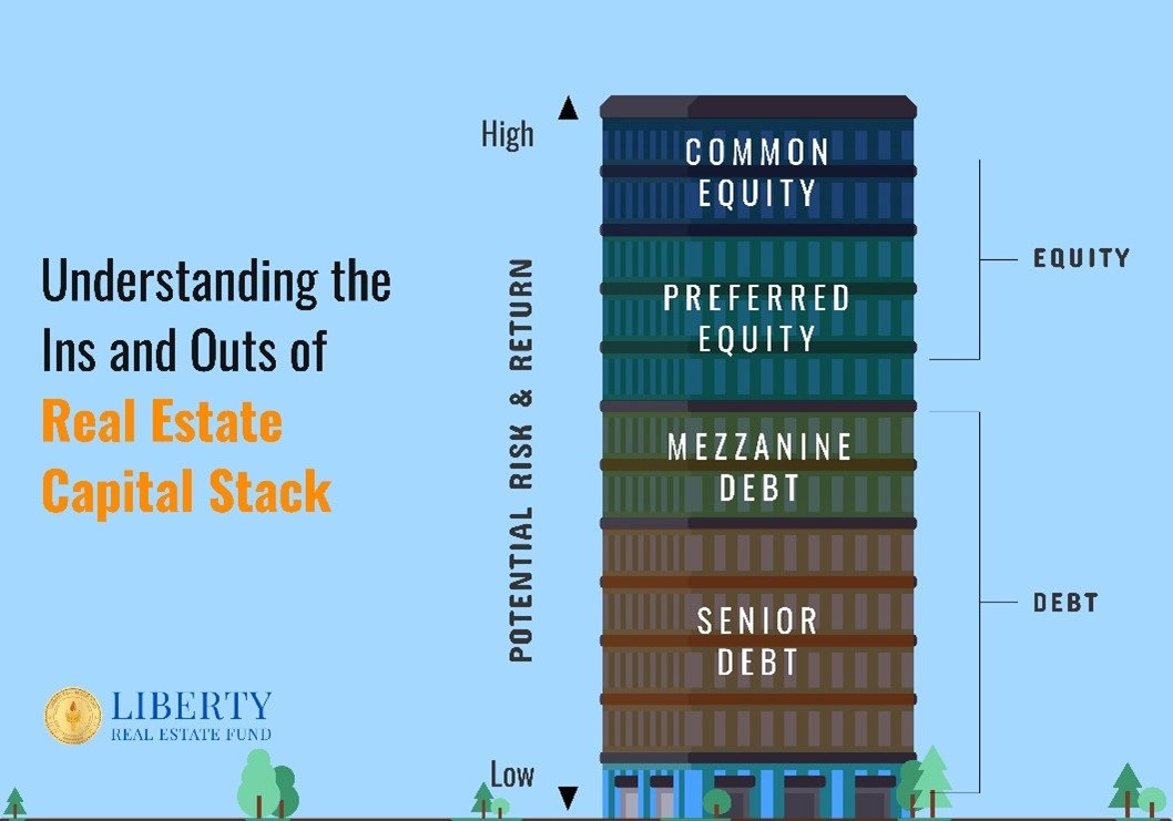 """Office building divided into vertical sections showing the real estate capital stack from least risky debt to most risky equity title text is """"Understanding the Ins and Outs of Real Estate Capital Stack"""""""
